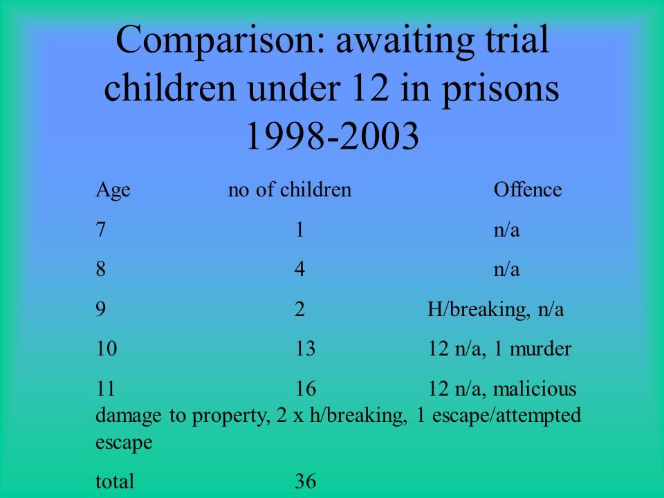 Statistical data from the last 5 years: sentenced children under 14 yrs YearAge of 12 sentence 19982 children n/a 19996 childrenn/a for 5.