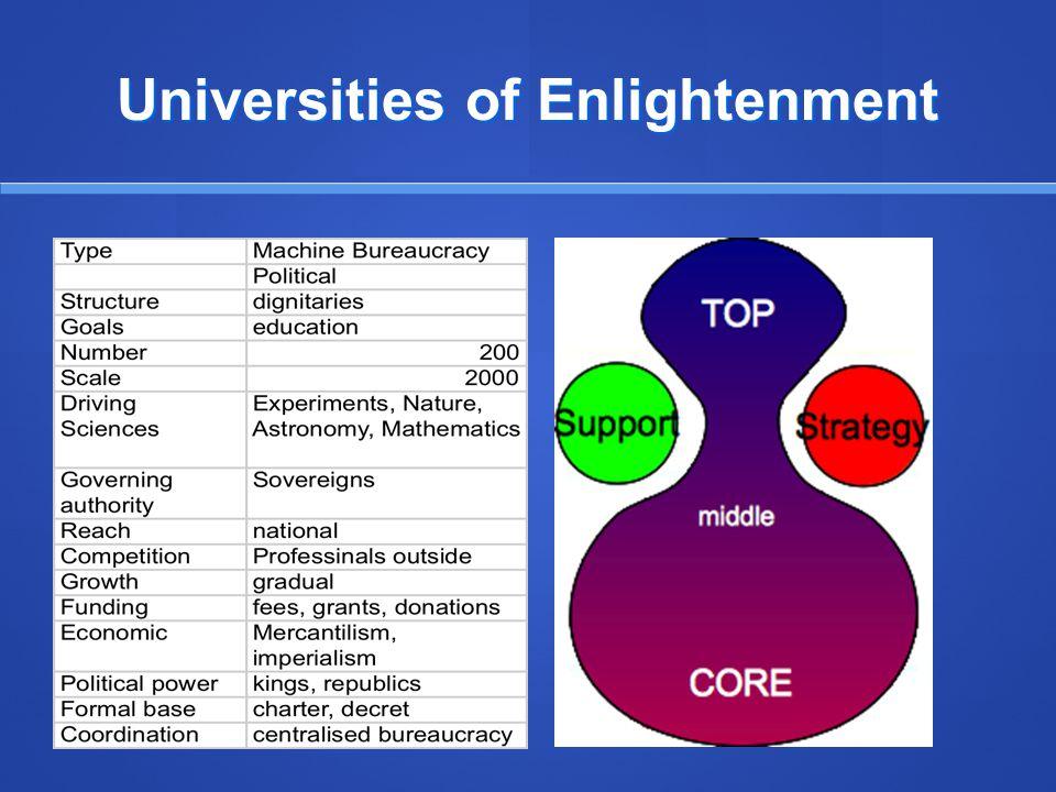 Universities of Enlightenment