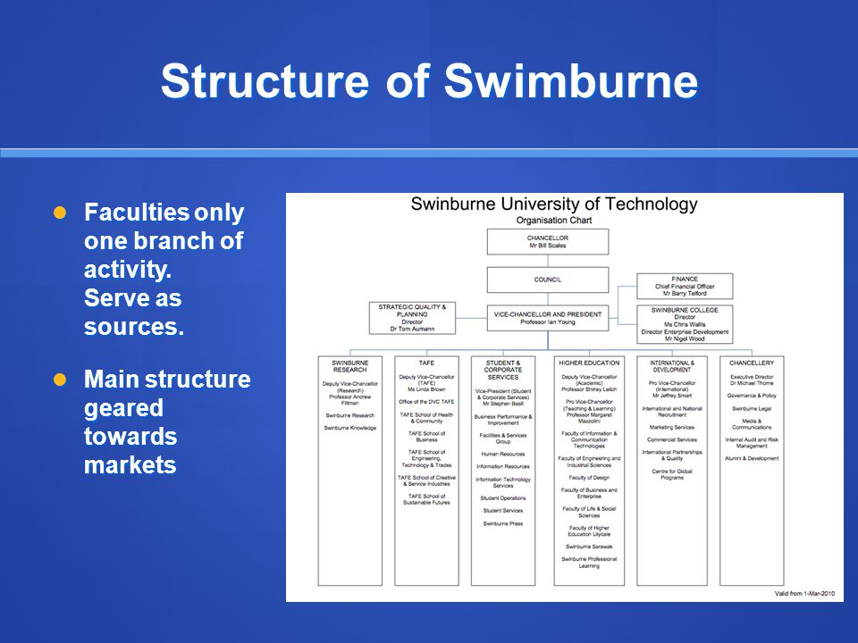 Structure of Swimburne Faculties only one branch of activity.