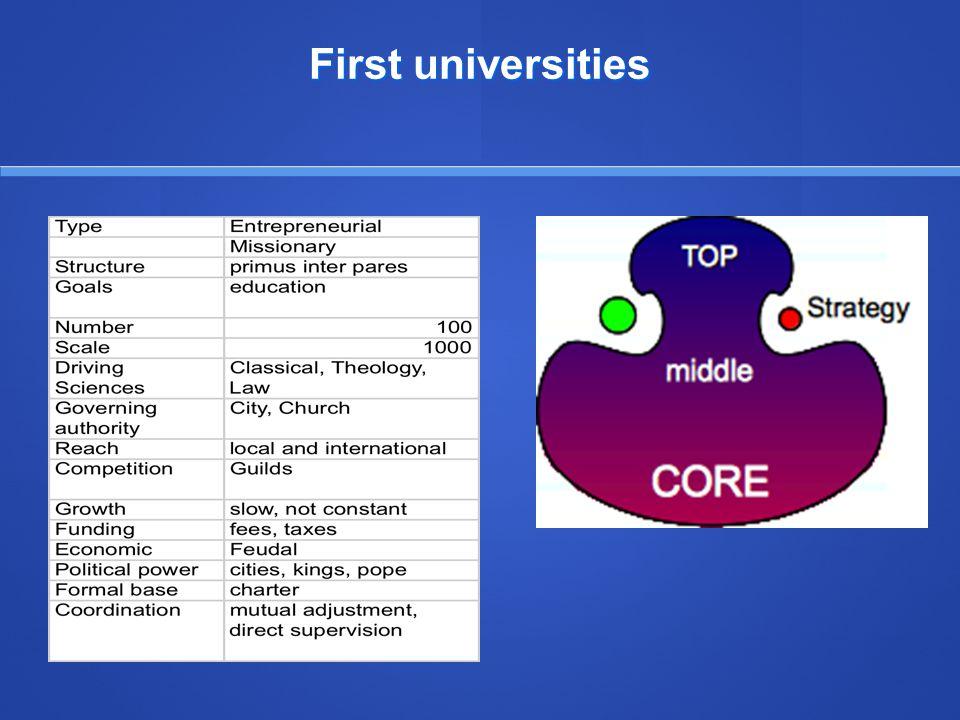 First universities