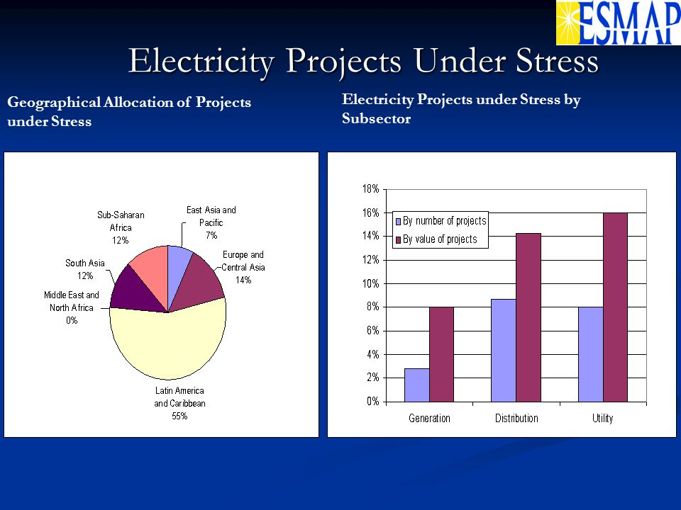 Geographical Allocation of Projects under Stress Electricity Projects under Stress by Subsector