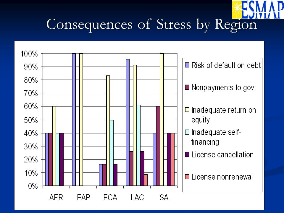 Consequences of Stress by Region