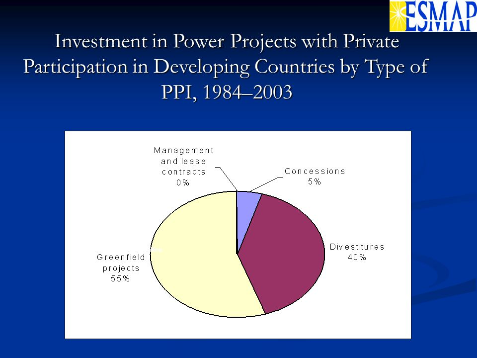 Total: US$256.3 billion Investment in Power Projects with Private Participation in Developing Countries by Type of PPI, 1984–2003