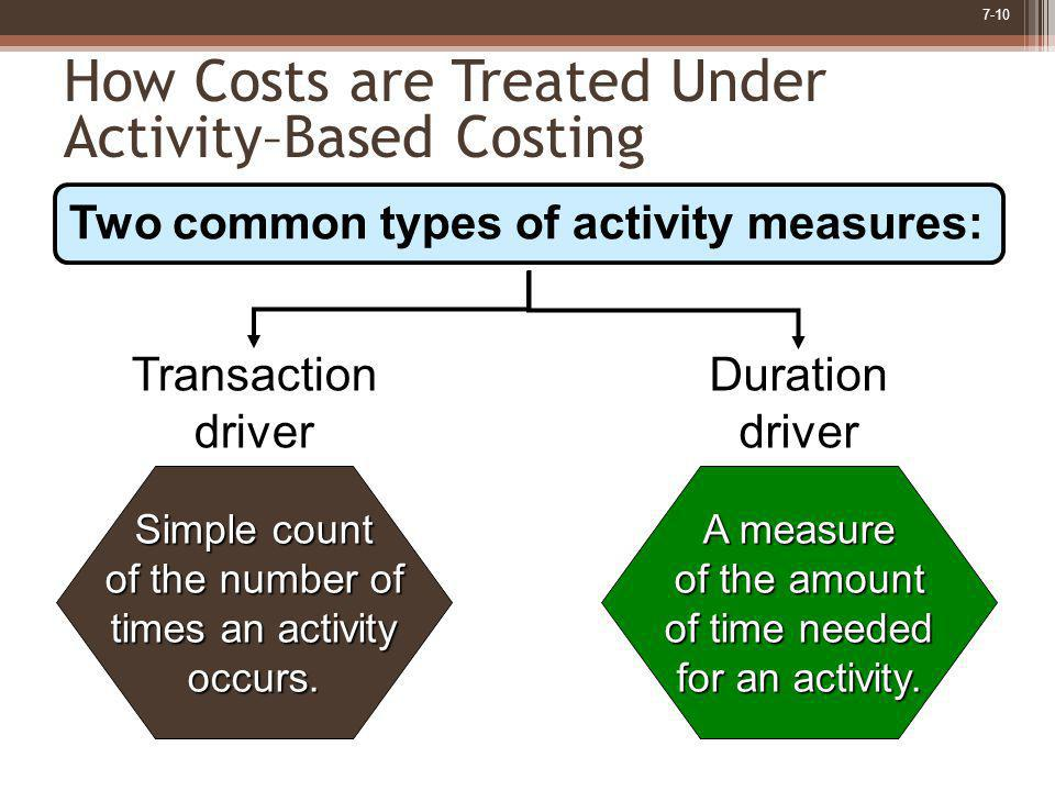 7-10 Simple count of the number of times an activity occurs. Transaction driver A measure of the amount of time needed for an activity. Duration drive