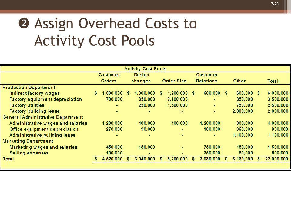 7-23 Assign Overhead Costs to Activity Cost Pools
