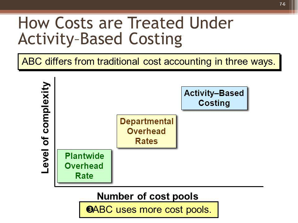 7-6 How Costs are Treated Under Activity–Based Costing Plantwide Overhead Rate Plantwide Overhead Rate Departmental Overhead Rates Departmental Overhe