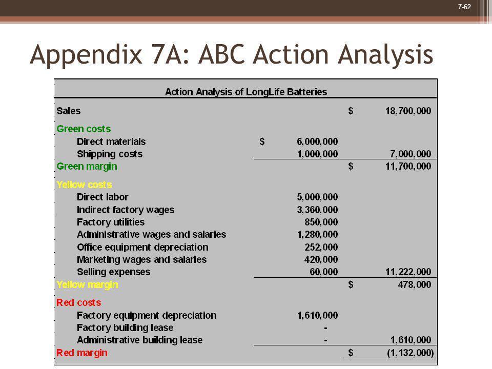 7-62 Appendix 7A: ABC Action Analysis