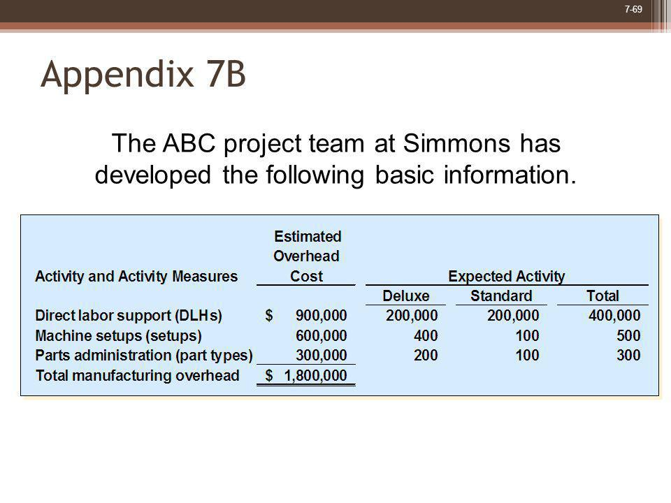 7-69 Appendix 7B The ABC project team at Simmons has developed the following basic information.