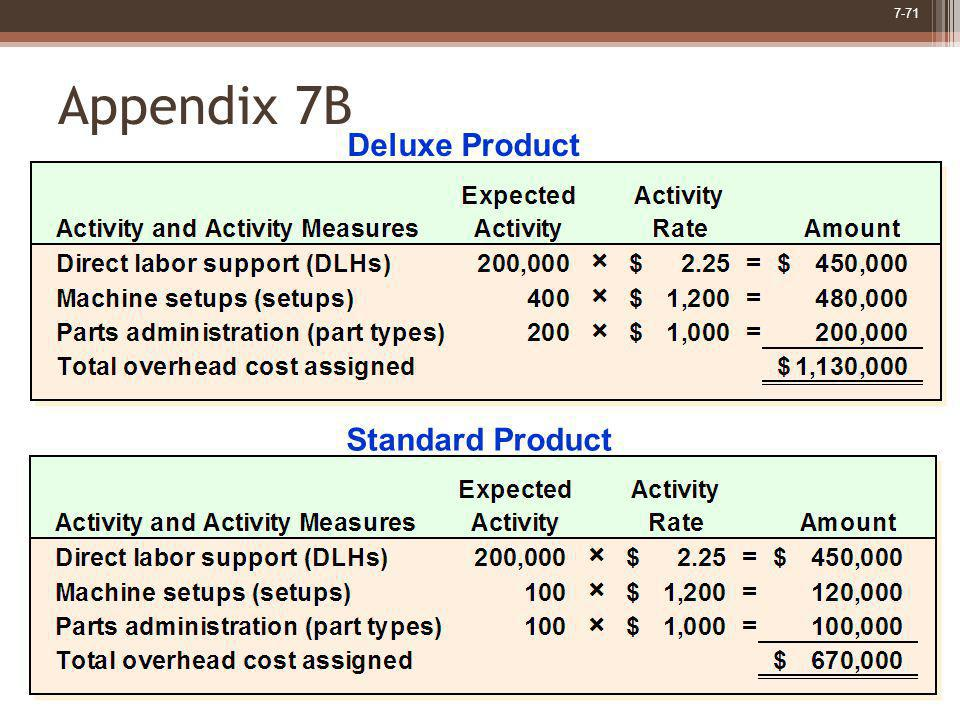 7-71 Appendix 7B Deluxe Product Standard Product