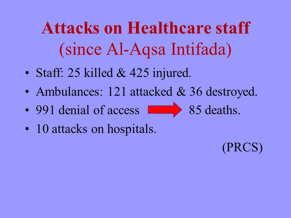 Attacks on Healthcare staff (since Al-Aqsa Intifada) Staff: 25 killed & 425 injured.