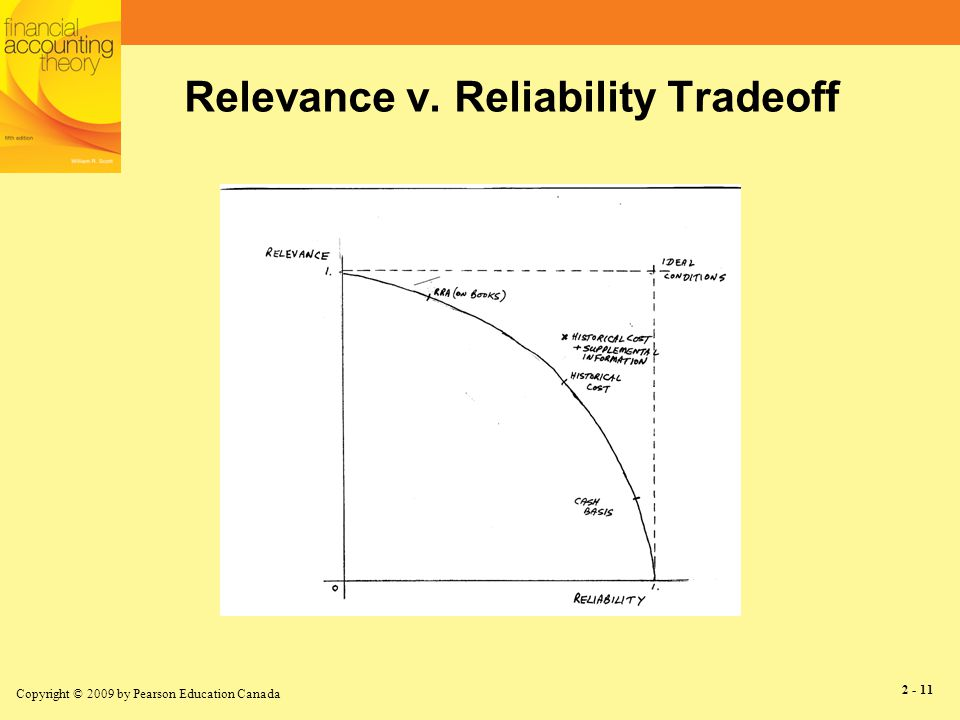 Copyright © 2009 by Pearson Education Canada 2 - 11 Relevance v. Reliability Tradeoff