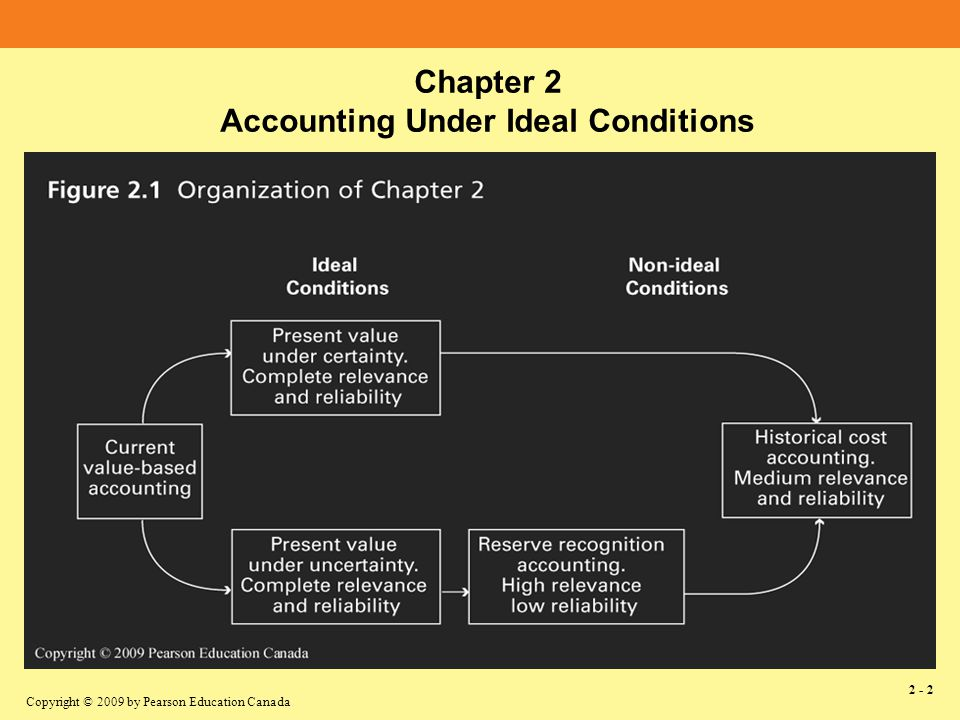 Copyright © 2009 by Pearson Education Canada 2 - 2 Chapter 2 Accounting Under Ideal Conditions