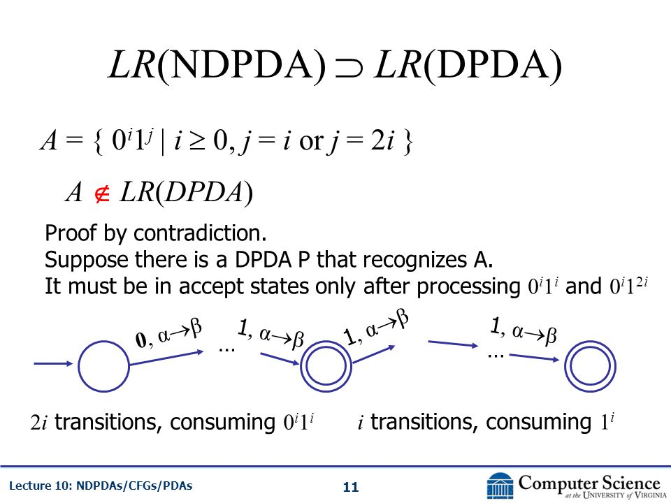11 Lecture 10: NDPDAs/CFGs/PDAs LR(NDPDA) LR(DPDA) A = { 0 i 1 j | i 0, j = i or j = 2i } A LR(DPDA) Proof by contradiction. Suppose there is a DPDA P
