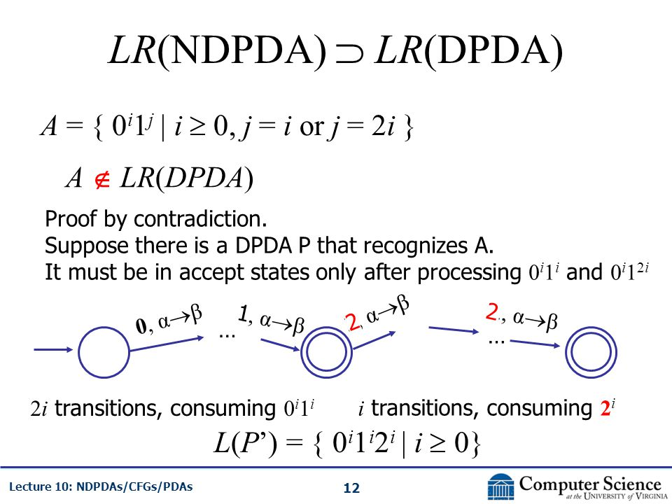 12 Lecture 10: NDPDAs/CFGs/PDAs LR(NDPDA) LR(DPDA) A = { 0 i 1 j | i 0, j = i or j = 2i } A LR(DPDA) Proof by contradiction. Suppose there is a DPDA P