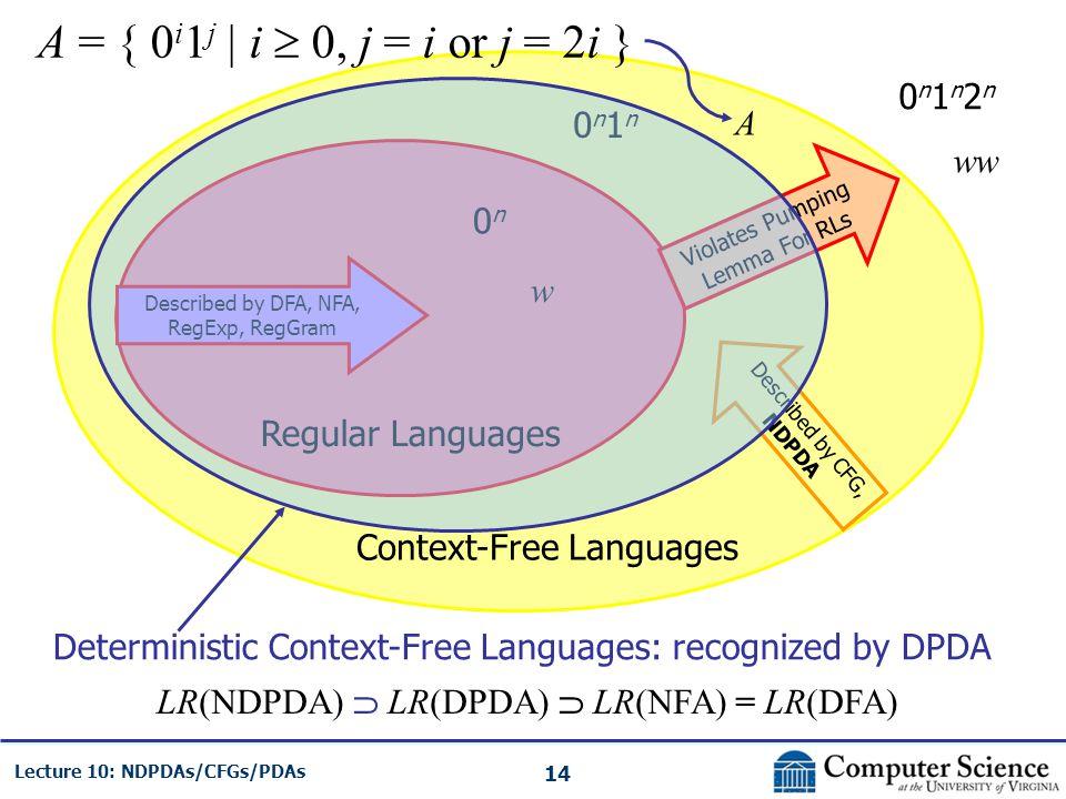 14 Lecture 10: NDPDAs/CFGs/PDAs Regular Languages Context-Free Languages Violates Pumping Lemma For RLs Described by DFA, NFA, RegExp, RegGram Describ