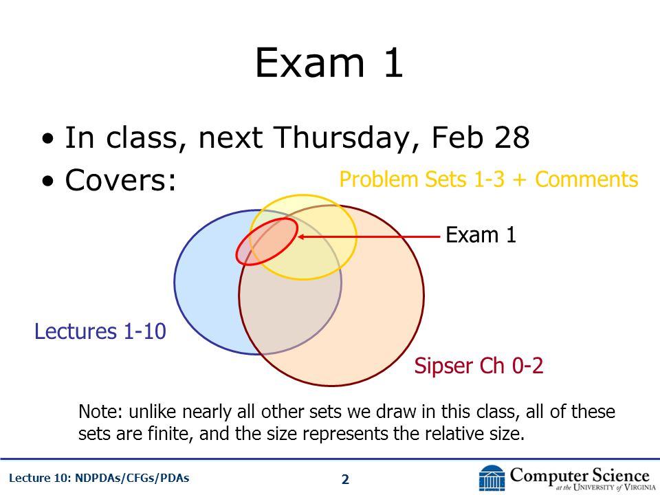 2 Lecture 10: NDPDAs/CFGs/PDAs Exam 1 In class, next Thursday, Feb 28 Covers: Lectures 1-10 Sipser Ch 0-2 Problem Sets 1-3 + Comments Exam 1 Note: unl