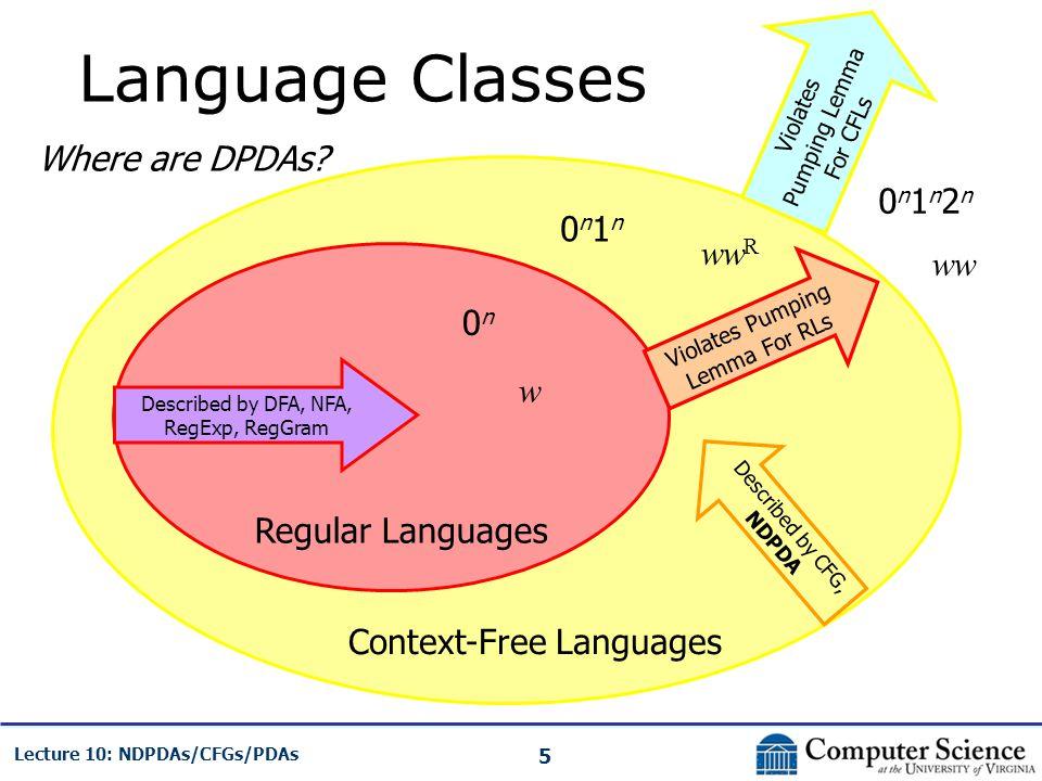 5 Lecture 10: NDPDAs/CFGs/PDAs Language Classes Regular Languages Context-Free Languages Violates Pumping Lemma For RLs Violates Pumping Lemma For CFL