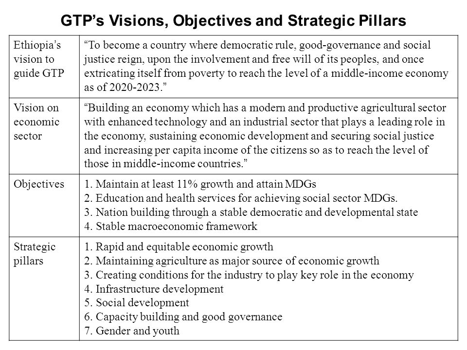 Ethiopia s vision to guide GTP To become a country where democratic rule, good-governance and social justice reign, upon the involvement and free will of its peoples, and once extricating itself from poverty to reach the level of a middle-income economy as of 2020-2023.