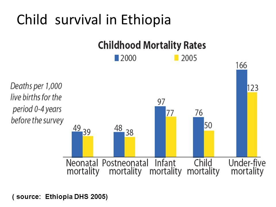 Child survival in Ethiopia ( source: Ethiopia DHS 2005)