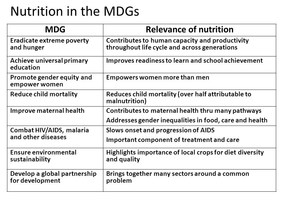 Nutrition in the MDGs MDGRelevance of nutrition Eradicate extreme poverty and hunger Contributes to human capacity and productivity throughout life cy