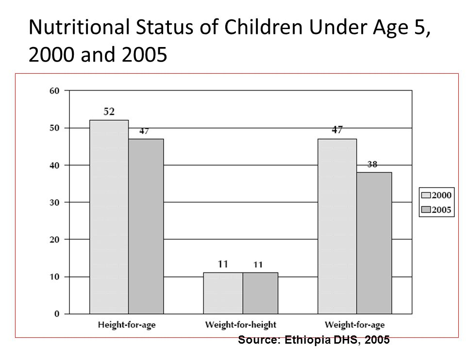 Nutritional Status of Children Under Age 5, 2000 and 2005 Source: Ethiopia DHS, 2005