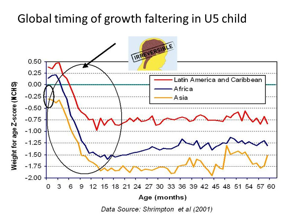 Global timing of growth faltering in U5 child