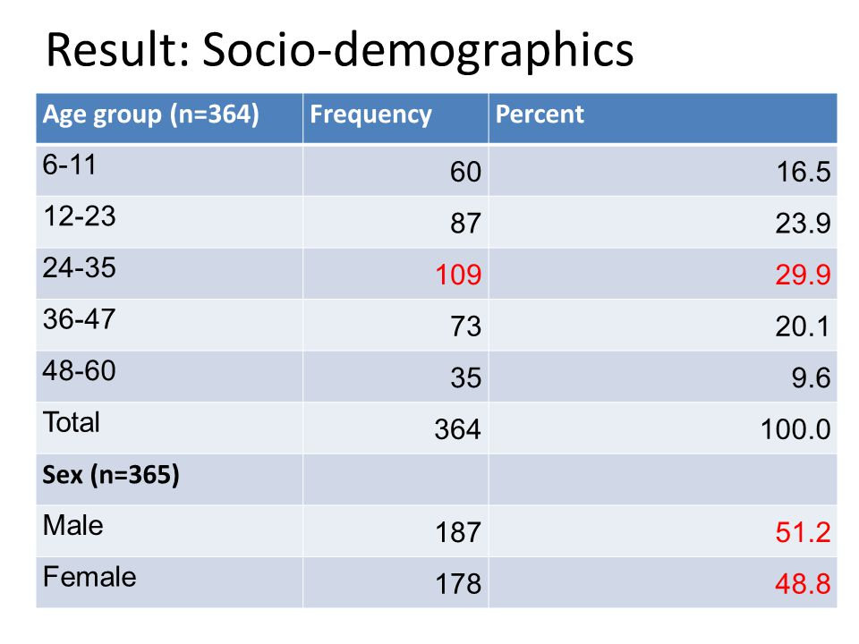 Result: Socio-demographics Age group (n=364)FrequencyPercent 6-11 6016.5 12-23 8723.9 24-35 10929.9 36-47 7320.1 48-60 359.6 Total 364100.0 Sex (n=365