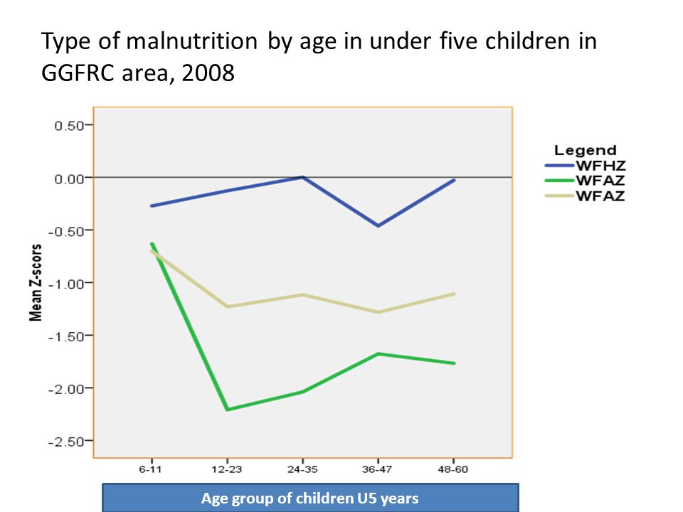 Type of malnutrition by age in under five children in GGFRC area, 2008 Age group of children U5 years