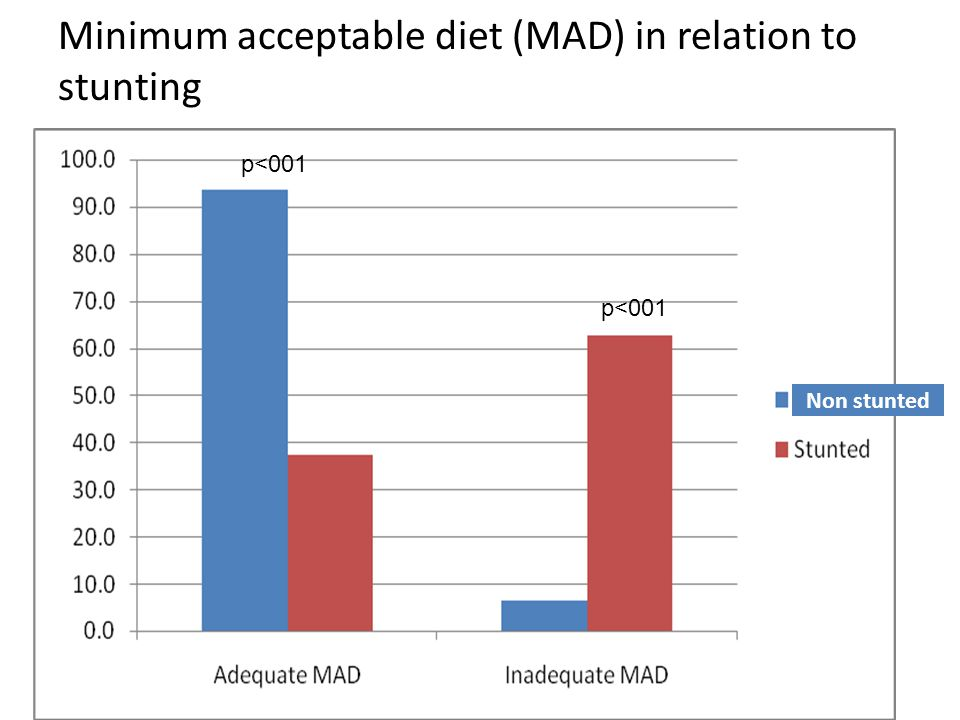Minimum acceptable diet (MAD) in relation to stunting Non stunted p<001