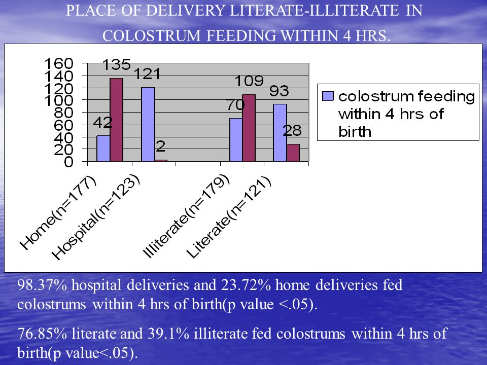 98.37% hospital deliveries and 23.72% home deliveries fed colostrums within 4 hrs of birth(p value <.05).