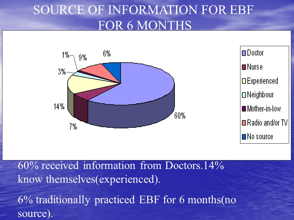 SOURCE OF INFORMATION FOR EBF FOR 6 MONTHS 60% received information from Doctors.14% know themselves(experienced).