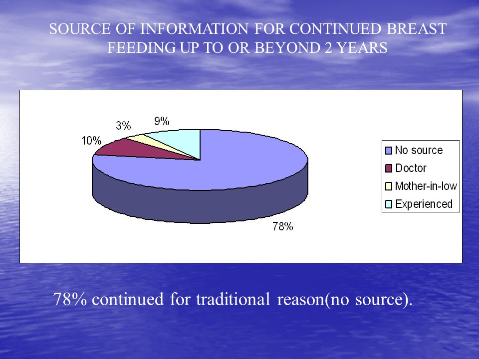 SOURCE OF INFORMATION FOR CONTINUED BREAST FEEDING UP TO OR BEYOND 2 YEARS 78% continued for traditional reason(no source).