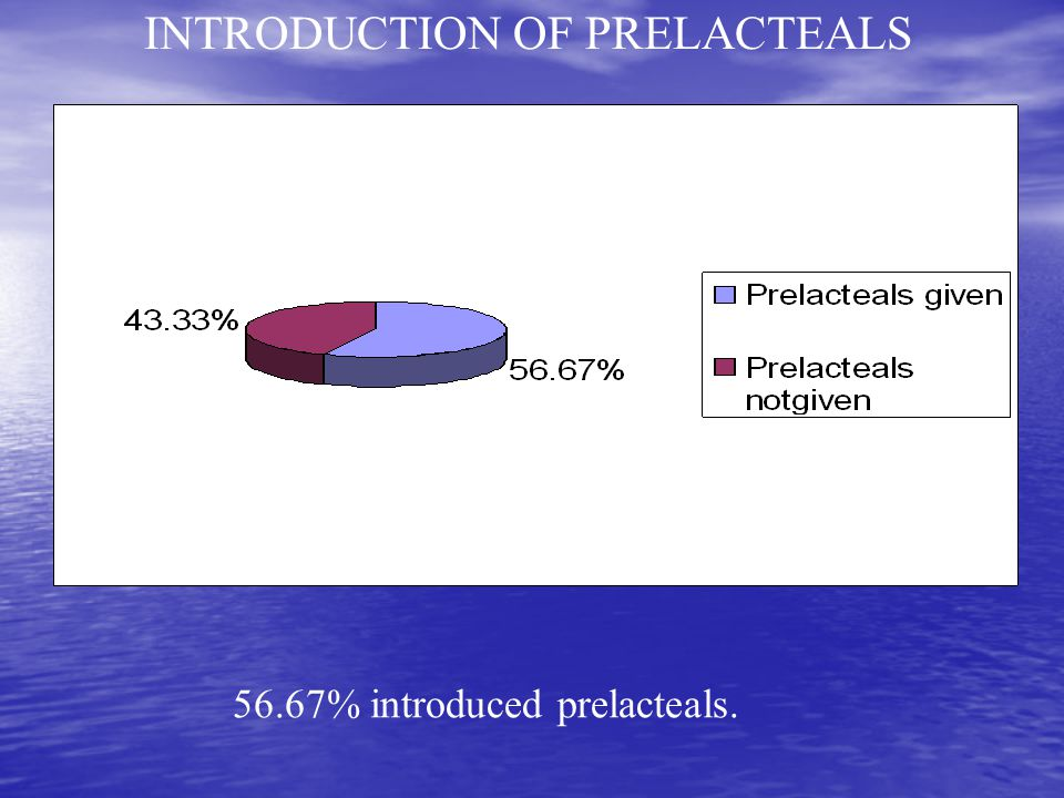 INTRODUCTION OF PRELACTEALS 56.67% introduced prelacteals.