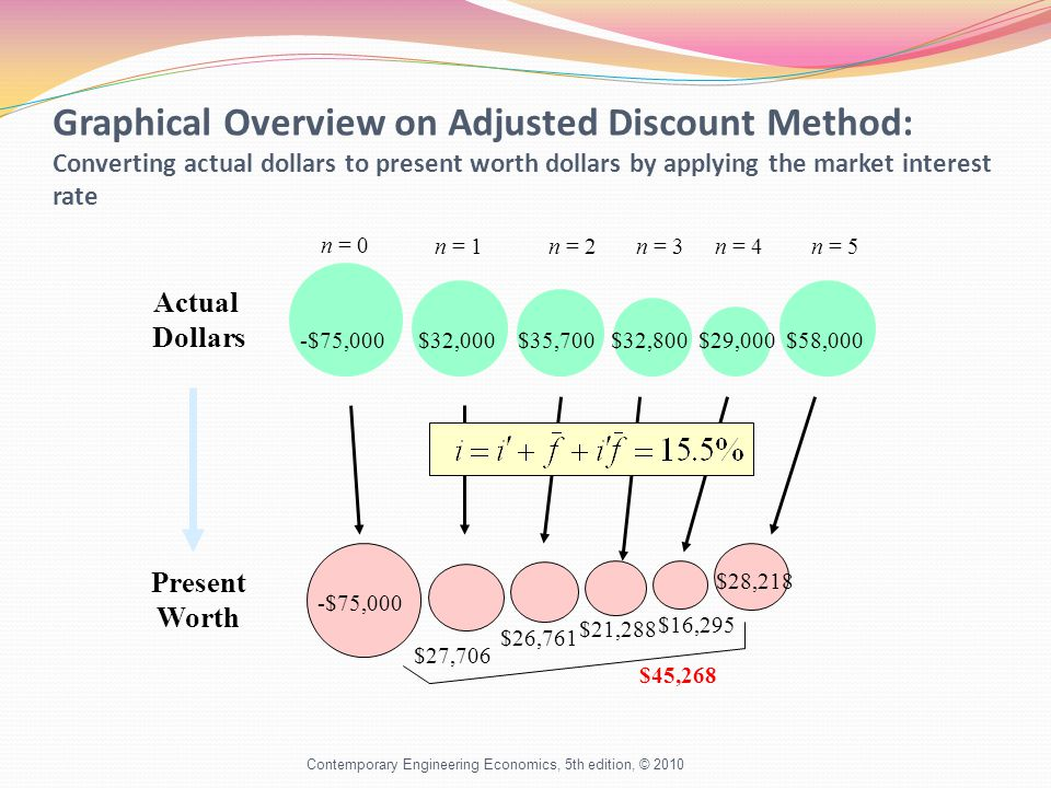 Graphical Overview on Adjusted Discount Method: Converting actual dollars to present worth dollars by applying the market interest rate Contemporary Engineering Economics, 5th edition, © 2010 n = 0 n = 1n = 2n = 3n = 4n = 5 -$75,000 $32,000 $35,700 $32,800 $29,000 $58,000 Actual Dollars -$75,000 $27,706 $26,761 $21,288 $16,295 $28,218 $45,268 Present Worth