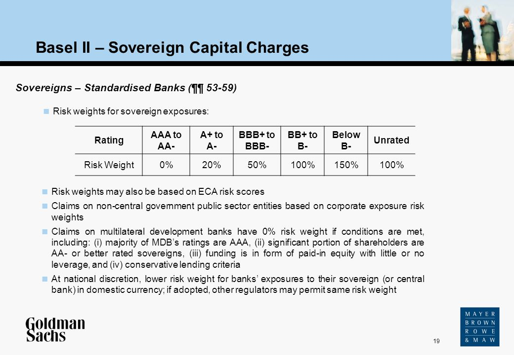 19 Source: Text Basel II – Sovereign Capital Charges Rating AAA to AA- A+ to A- BBB+ to BBB- BB+ to B- Below B- Unrated Risk Weight0%20%50%100%150%100