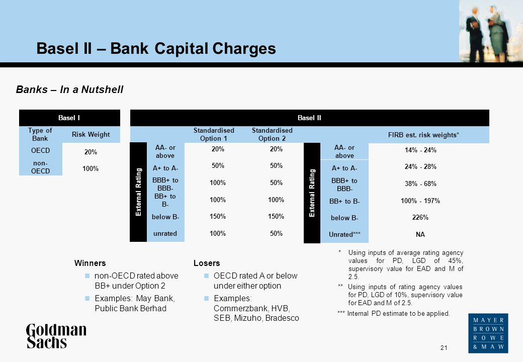 21 Source: Text Basel II – Bank Capital Charges Basel I OECD non- OECD Type of Bank Risk Weight 20% 100% Banks – In a Nutshell 20% 50% 100% 150% 100%