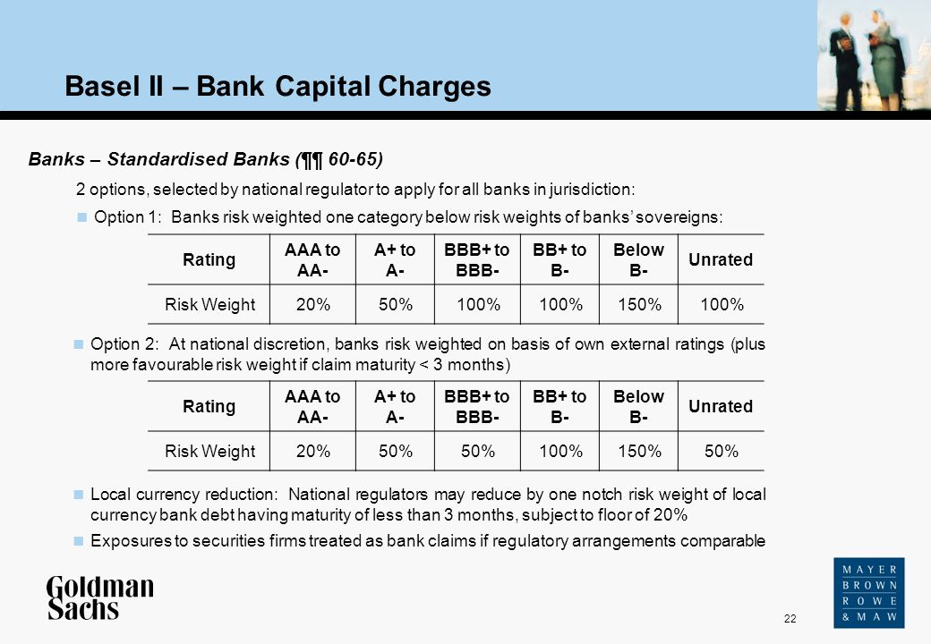 22 Source: Text Basel II – Bank Capital Charges Option 2: At national discretion, banks risk weighted on basis of own external ratings (plus more favo