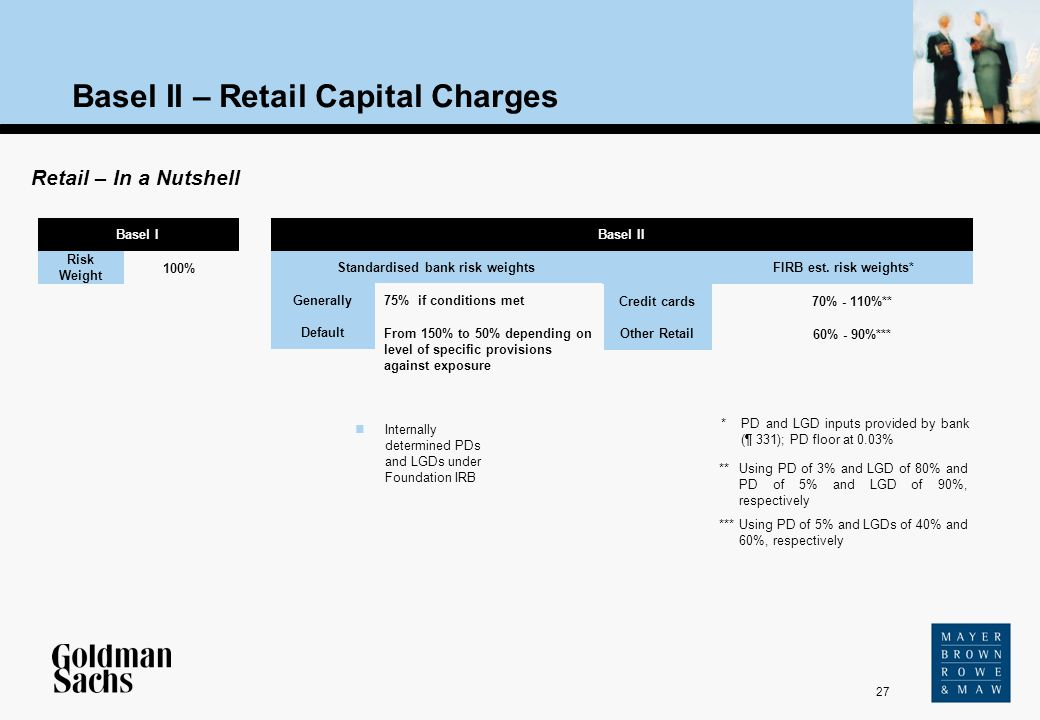 27 Source: Text Basel II – Retail Capital Charges Retail – In a Nutshell Standardised bank risk weights Basel II Risk Weight 100% 75% if conditions me