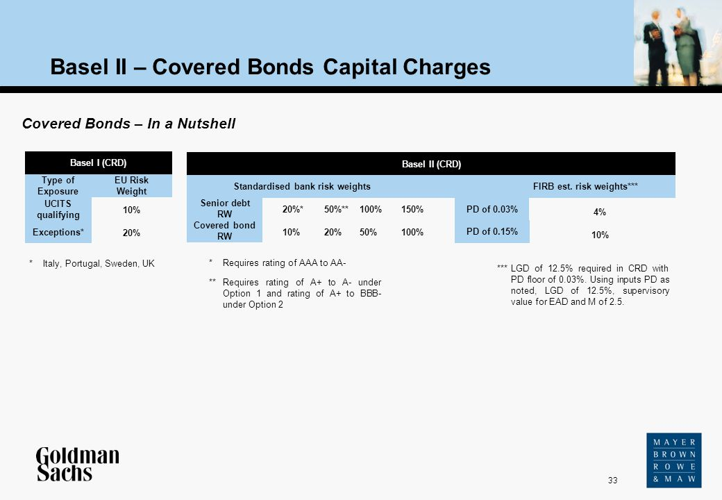 33 Source: Text Basel II – Covered Bonds Capital Charges Basel I (CRD) Covered Bonds – In a Nutshell UCITS qualifying Exceptions* Type of Exposure EU