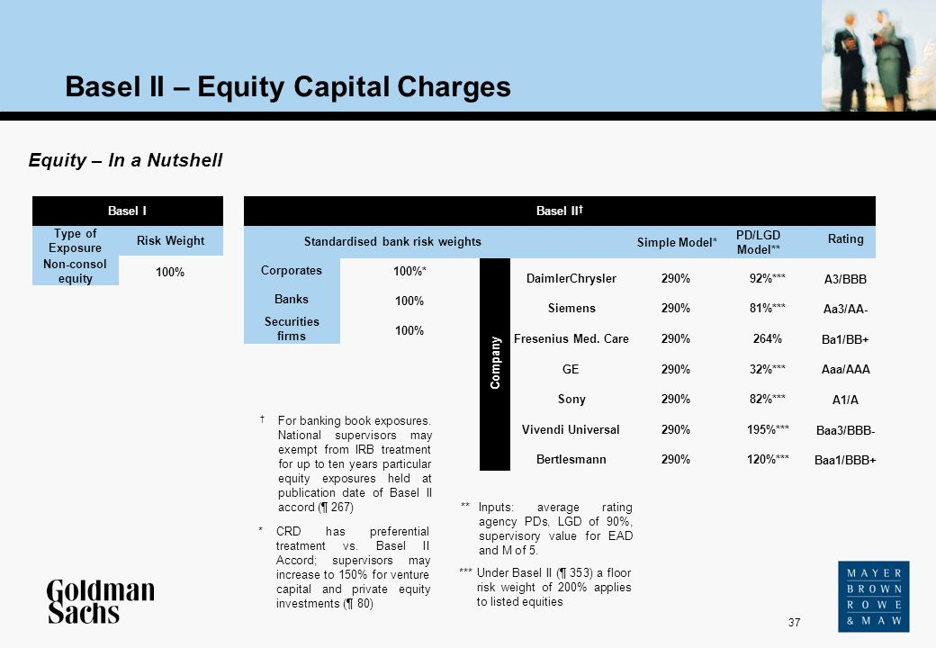 37 Company Source: Text Basel II – Equity Capital Charges Basel I Equity – In a Nutshell Non-consol equity Type of Exposure Risk Weight 100% Standardi