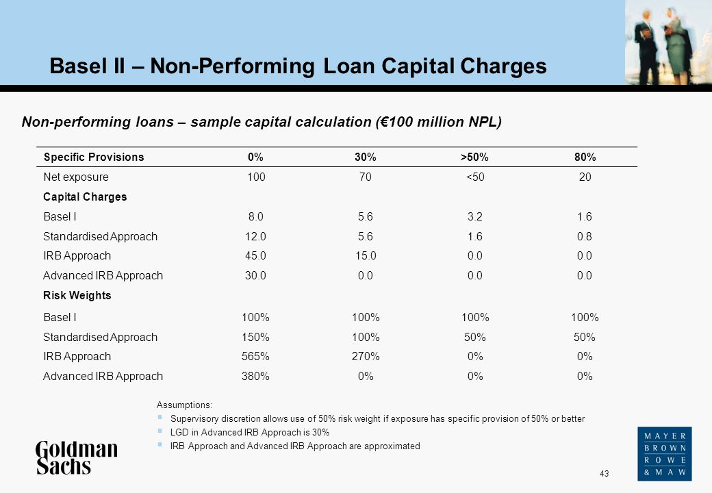 43 Non-performing loans – sample capital calculation (100 million NPL) Specific Provisions 0%30%>50%80% Net exposure 10070<5020 Capital Charges Basel