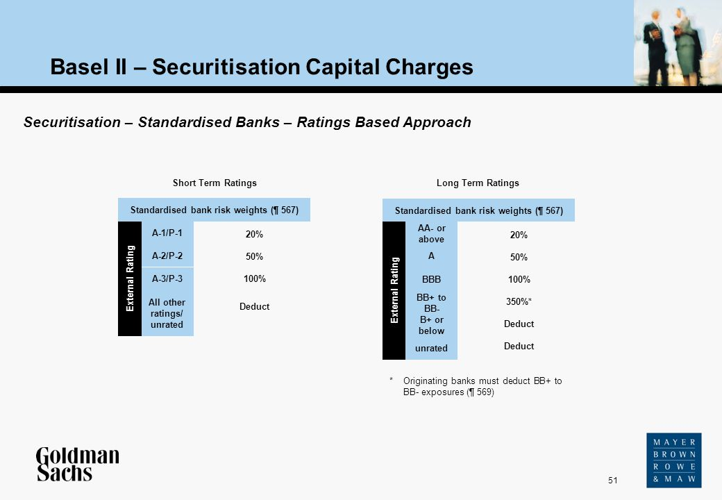 51 Source: Text Basel II – Securitisation Capital Charges Securitisation – Standardised Banks – Ratings Based Approach 20% 50% 100% 350%* Deduct Exter