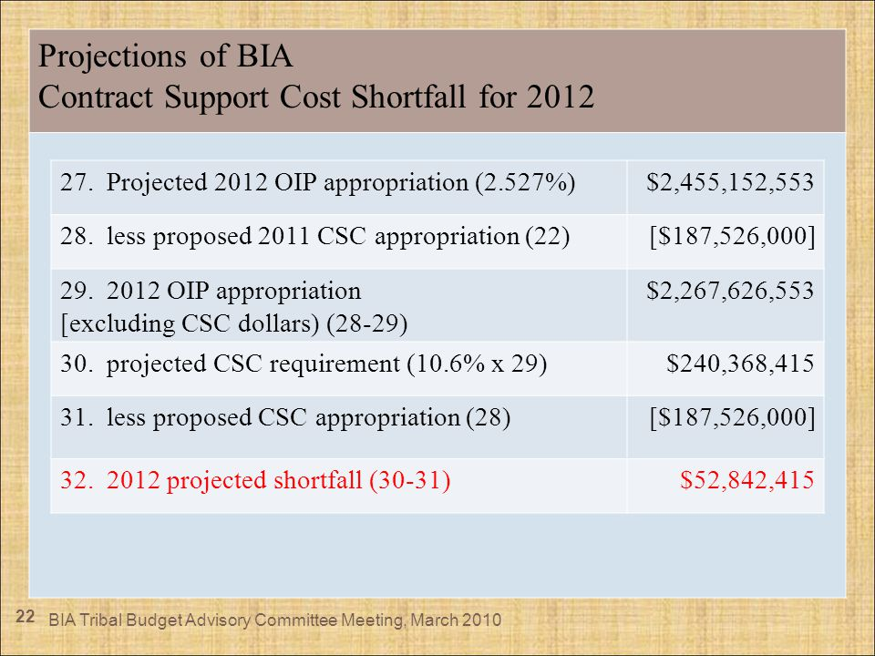 22 Projections of BIA Contract Support Cost Shortfall for 2012 BIA Tribal Budget Advisory Committee Meeting, March 2010 27. Projected 2012 OIP appropr