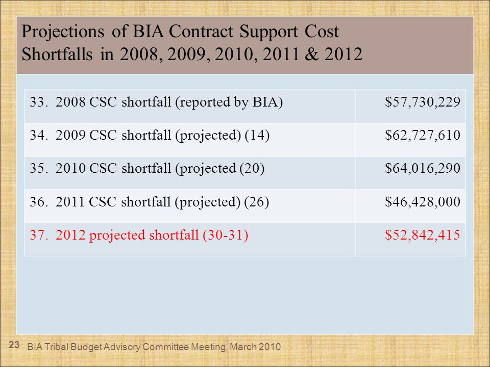 23 Projections of BIA Contract Support Cost Shortfalls in 2008, 2009, 2010, 2011 & 2012 BIA Tribal Budget Advisory Committee Meeting, March 2010 33. 2