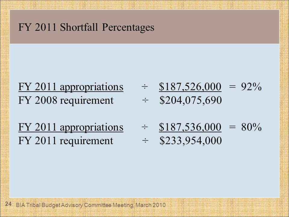 24 FY 2011 Shortfall Percentages FY 2011 appropriations ÷ $187,526,000 = 92% FY 2008 requirement ÷ $204,075,690 FY 2011 appropriations ÷ $187,536,000