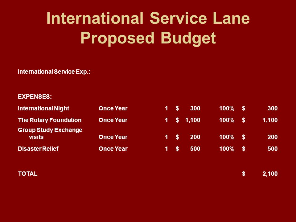 International Service Lane Proposed Budget International Service Exp.: EXPENSES: International NightOnce Year1 $ 300100% $ 300 The Rotary FoundationOnce Year1 $ 1,100100% $ 1,100 Group Study Exchange visitsOnce Year1 $ 200100% $ 200 Disaster ReliefOnce Year1 $ 500100% $ 500 TOTAL $ 2,100