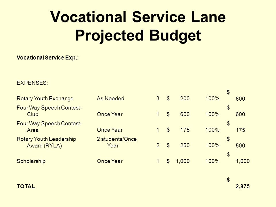 Vocational Service Lane Projected Budget Vocational Service Exp.: EXPENSES: Rotary Youth ExchangeAs Needed3 $ 200100% $ 600 Four Way Speech Contest -