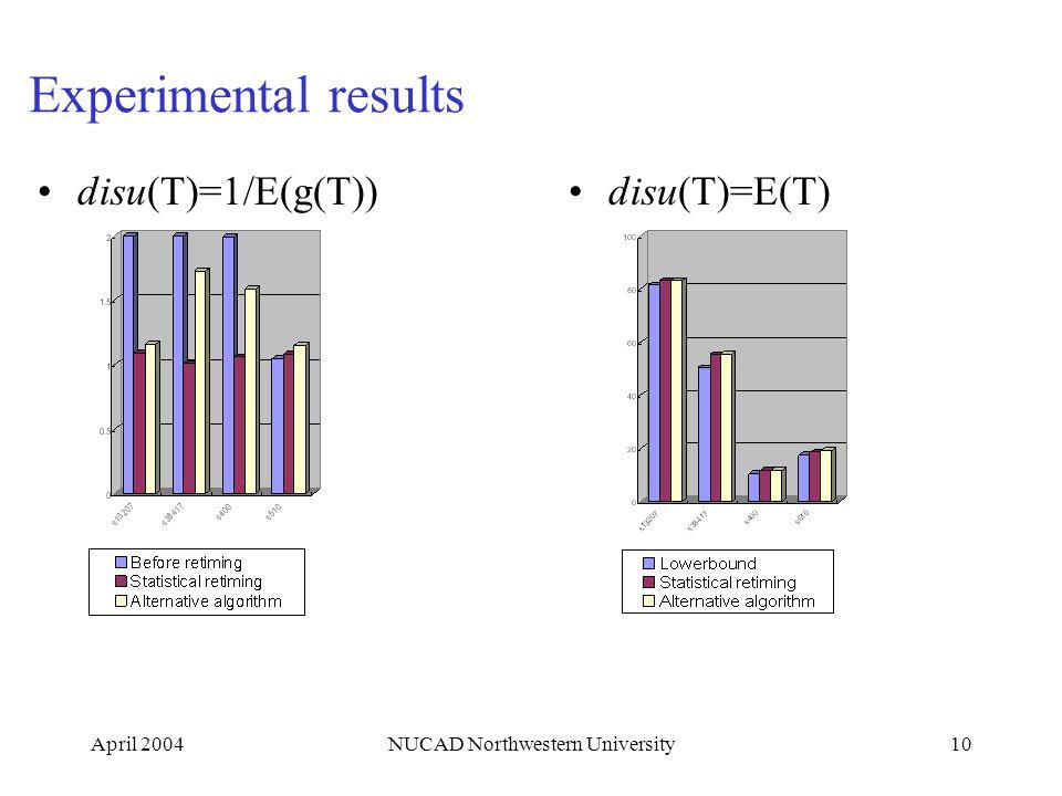 April 2004NUCAD Northwestern University10 Experimental results disu(T)=1/E(g(T))disu(T)=E(T)