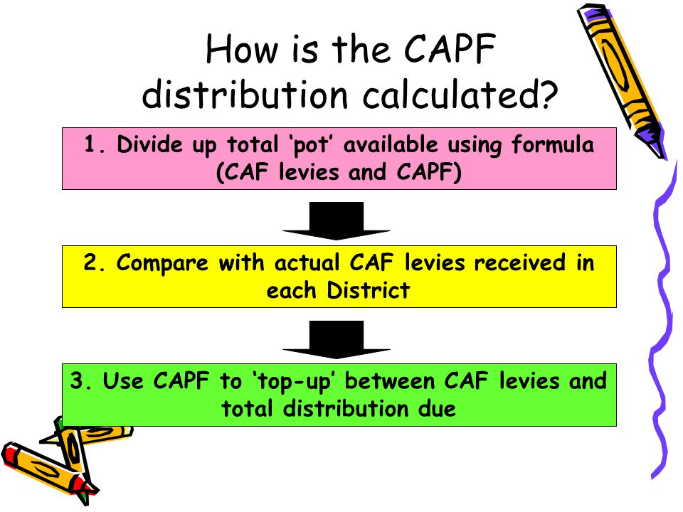 How is the CAPF distribution calculated? 1. Divide up total pot available using formula (CAF levies and CAPF) 2. Compare with actual CAF levies receiv