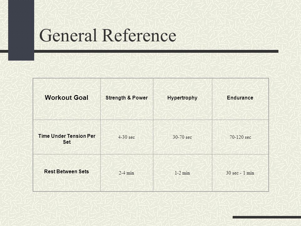 General Reference Workout Goal Strength & PowerHypertrophyEndurance Time Under Tension Per Set 4-30 sec30-70 sec70-120 sec Rest Between Sets 2-4 min1-